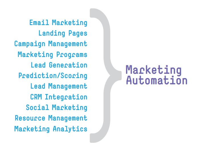 Marketo-features-2013-05-09-132802