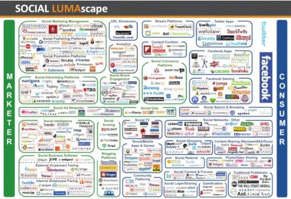 Social-LUMAscape-500x300-2013-05-01-112201